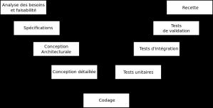 Méthodologie en V